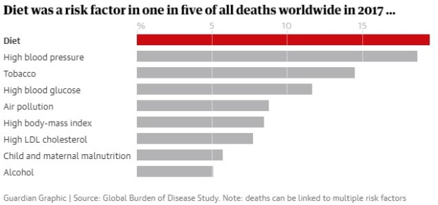 worldwide physical burden
