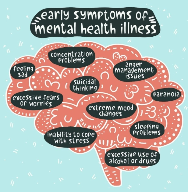 Mental Health Symptoms